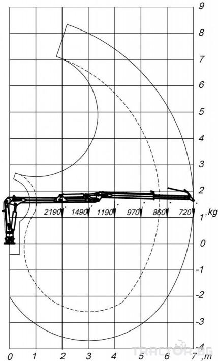 Машини за дърводобив КРАН FARMA C7,0 - 7 метра, за монтаж на трактор 5